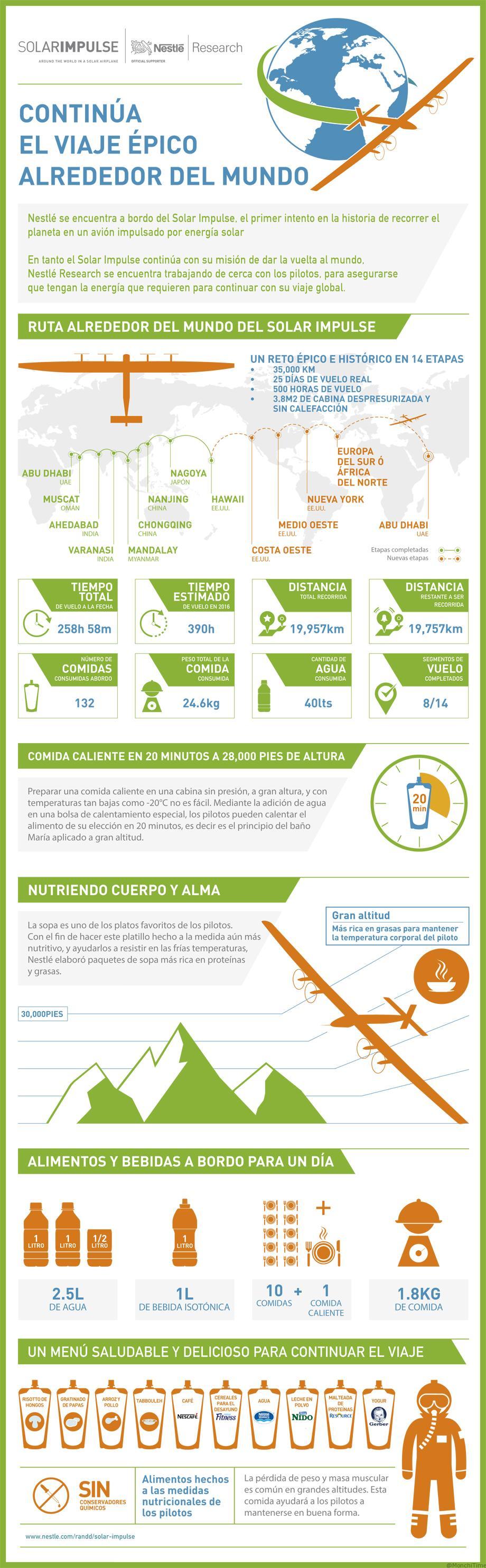 solarimpulse-infographic-2016_espanol